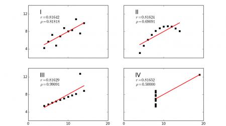 pearson and spearman correlations
