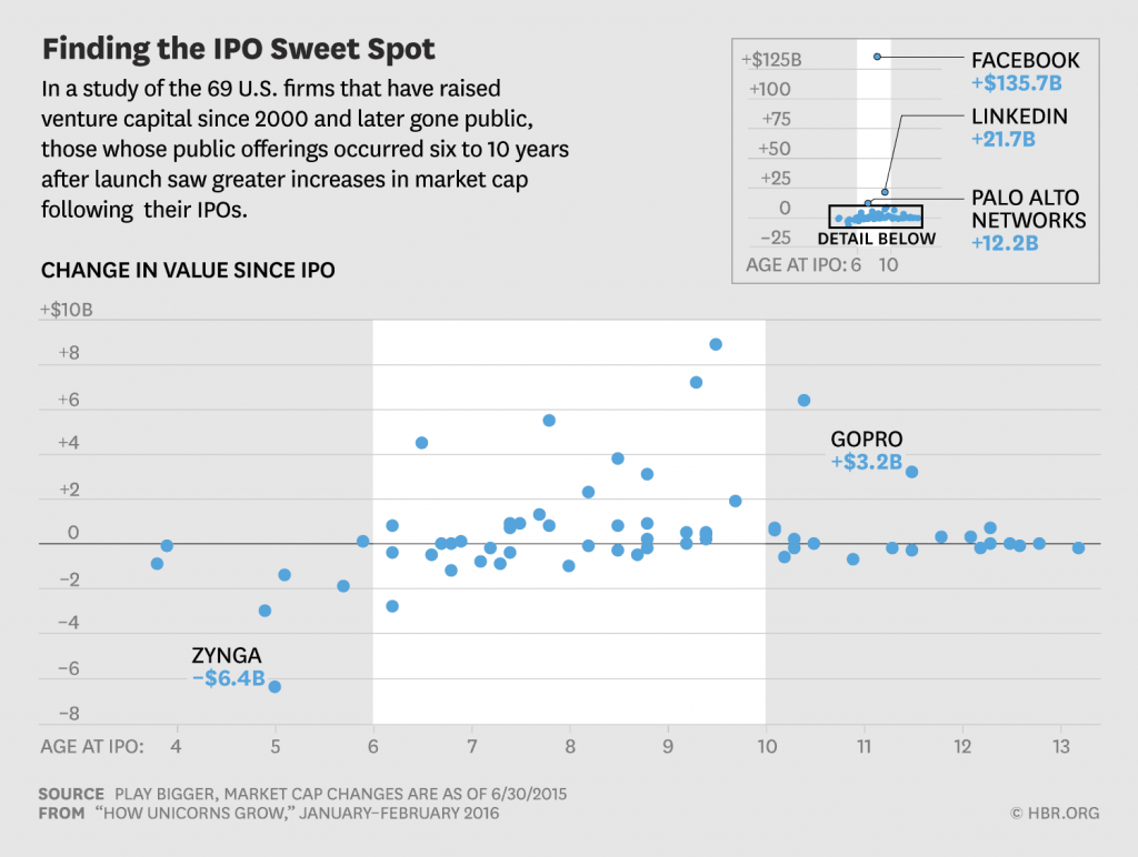 Finding the IPO Sweet Spot
