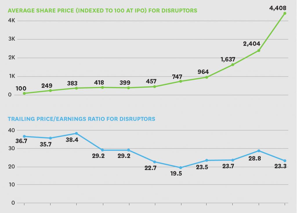 How the Market Rewards Disruptors